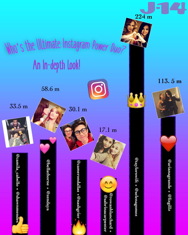 celebrity instagram followers